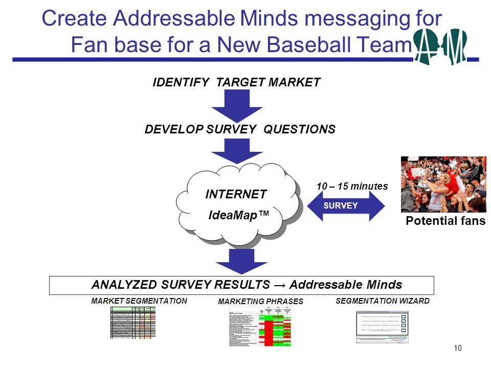 Create Addressable Minds messaging for Fan base for a New Baseball Team 10 DEVELOP SURVEY QUESTIONS Potential fans ANALYZED SURVEY RESULTS → Addressable Minds INTERNET IdeaMap™ SUY SURVEY IDENTIFY TARGET MARKET MARKET SEGMENTATIONSEGMENTATION WIZARD MARKETING PHRASES 10 – 15 minutes