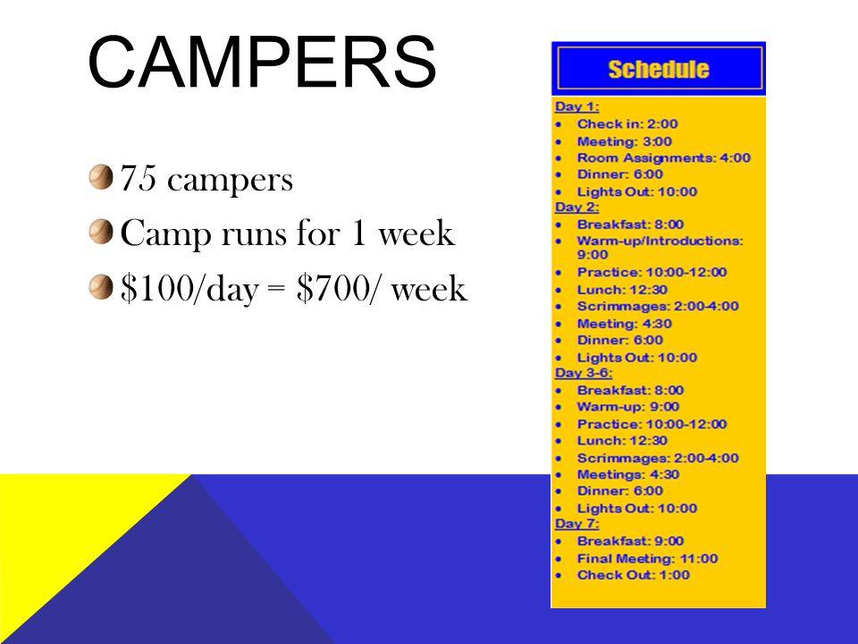 CAMPERS 75 campers Camp runs for 1 week $100/day = $700/ week