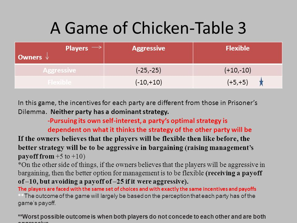 A Game of Chicken-Table 3 Players Owners AggressiveFlexible Aggressive(-25,-25)(+10,-10) Flexible(-10,+10)(+5,+5) In this game, the incentives for each party are different from those in Prisoner's Dilemma.