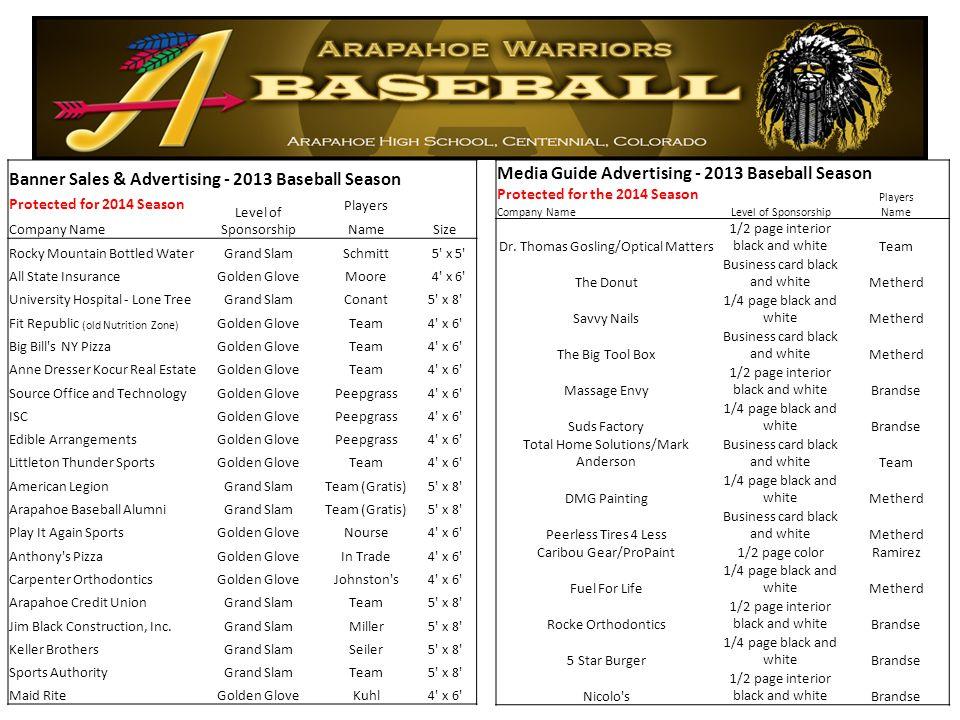 Banner Sales & Advertising - 2013 Baseball Season Protected for 2014 Season Level of Sponsorship Players Company NameNameSize Rocky Mountain Bottled W