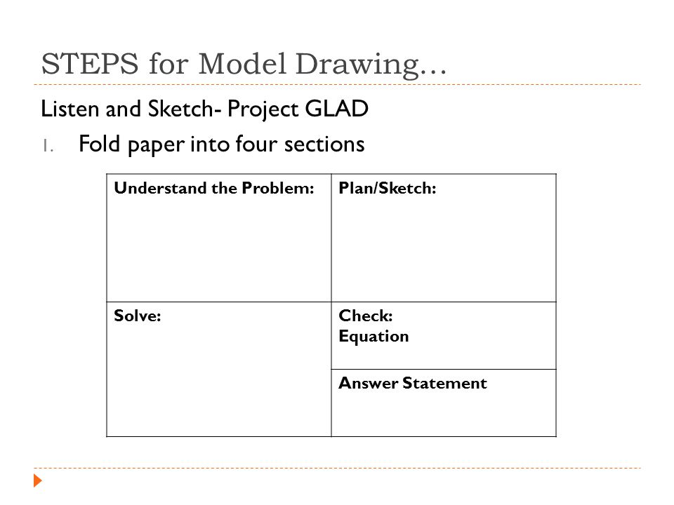 STEPS for Model Drawing… Listen and Sketch- Project GLAD 1.