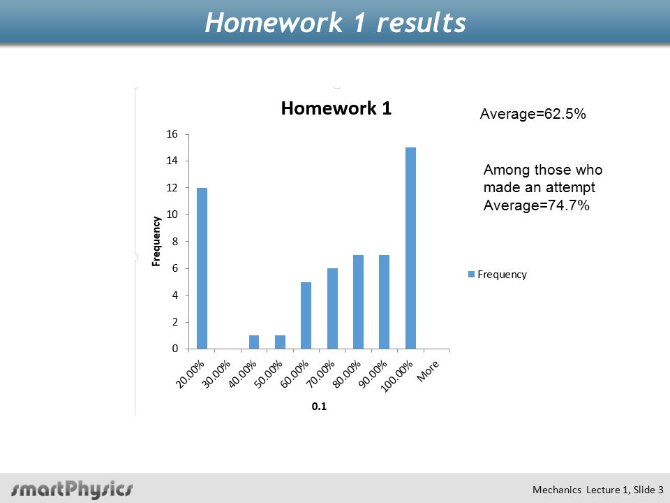Homework 1 results Mechanics Lecture 1, Slide 3 Average=62.5% Among those who made an attempt Average=74.7%