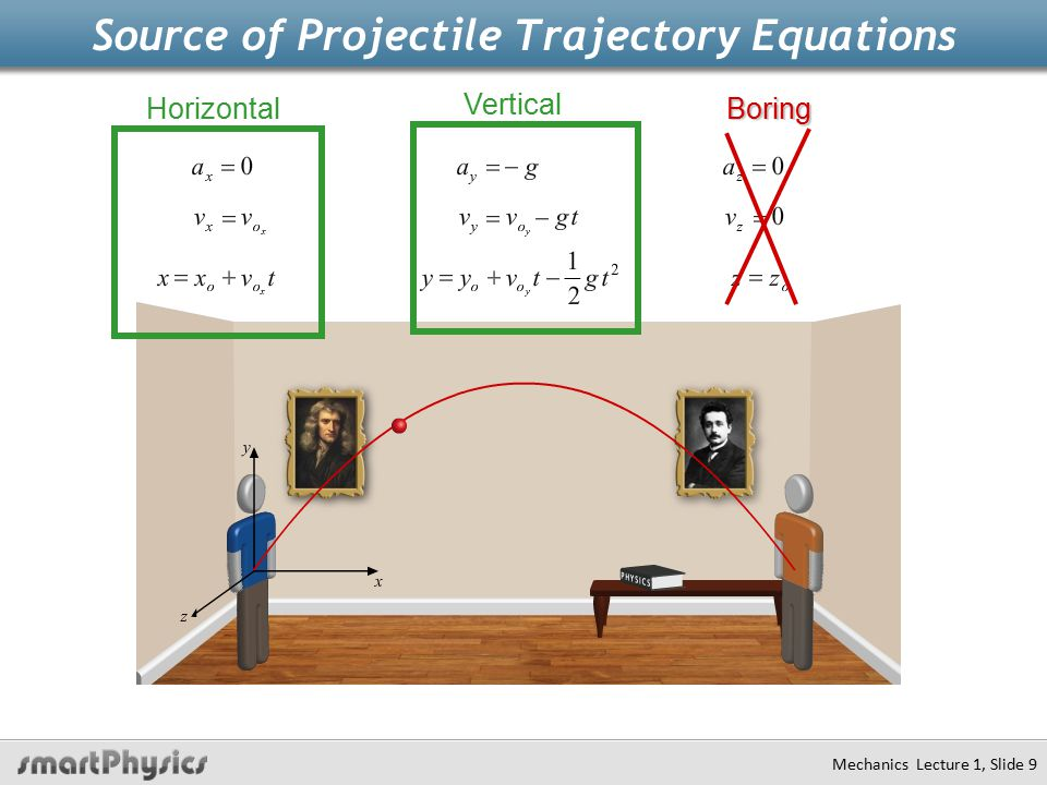 Source of Projectile Trajectory Equations Mechanics Lecture 1, Slide 9 Horizontal Vertical Boring