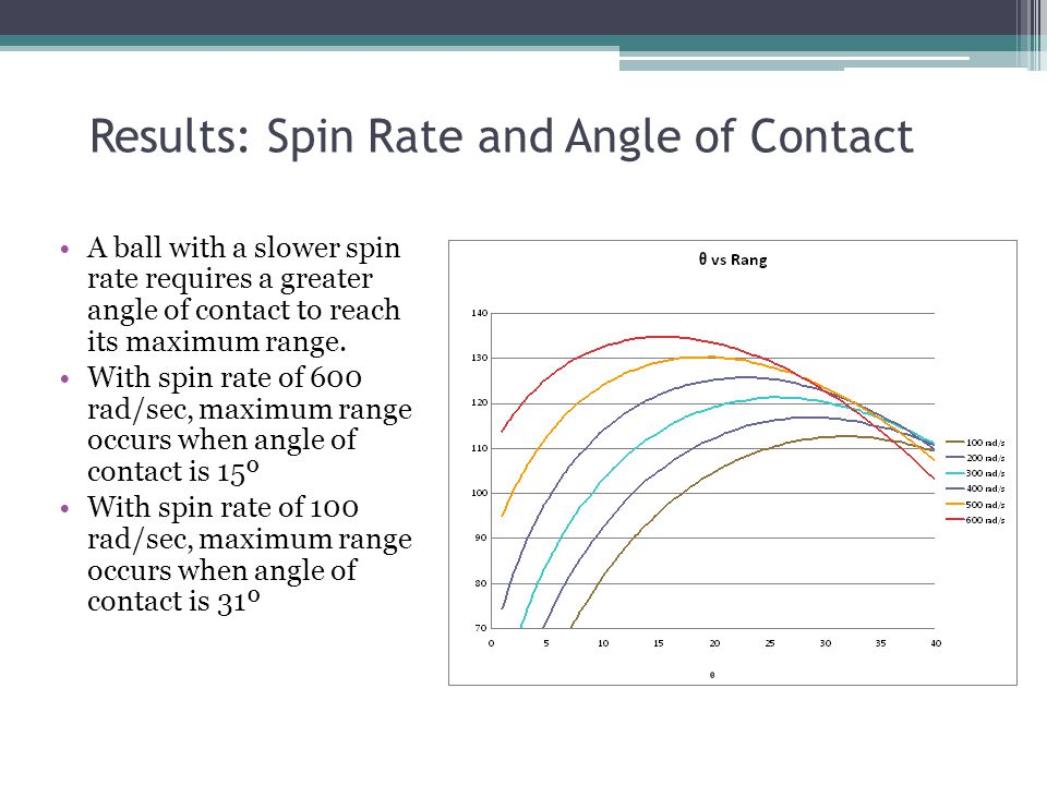 Results: Spin Rate and Angle of Contact A ball with a slower spin rate requires a greater angle of contact to reach its maximum range.