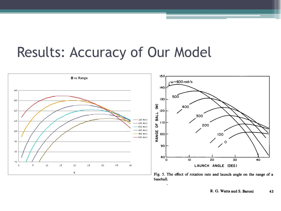 Results: Accuracy of Our Model