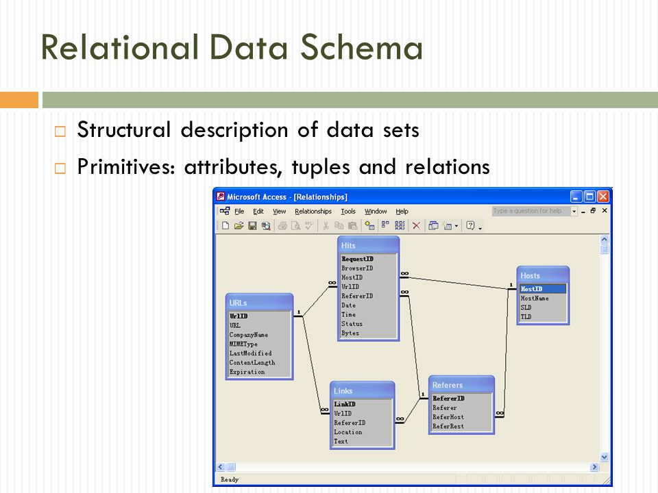 Relational Data Schema  Structural description of data sets  Primitives: attributes, tuples and relations