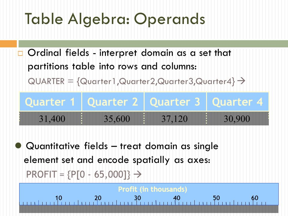 Table Algebra: Operands  Ordinal fields - interpret domain as a set that partitions table into rows and columns: QUARTER = {Quarter1,Quarter2,Quarter3,Quarter4}  Quarter 1Quarter 2Quarter 3Quarter 4 31,40037,12035,60030,900 Quantitative fields – treat domain as single element set and encode spatially as axes: PROFIT = {P[0 - 65,000]} 
