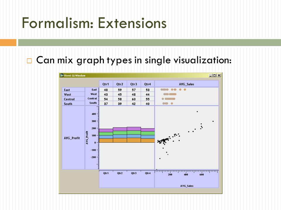 Formalism: Extensions  Can mix graph types in single visualization: