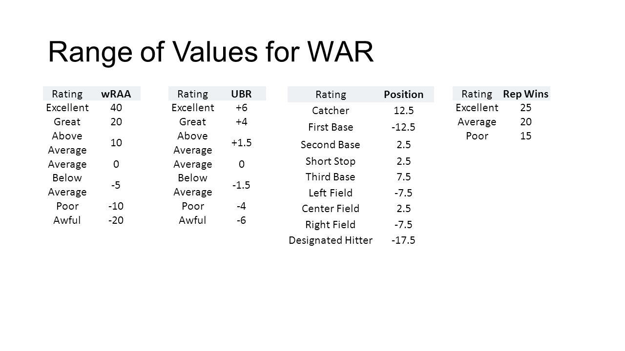 Range of Values for WAR RatingwRAA Excellent40 Great20 Above Average 10 Average0 Below Average -5 Poor-10 Awful-20 RatingUBR Excellent+6 Great+4 Above