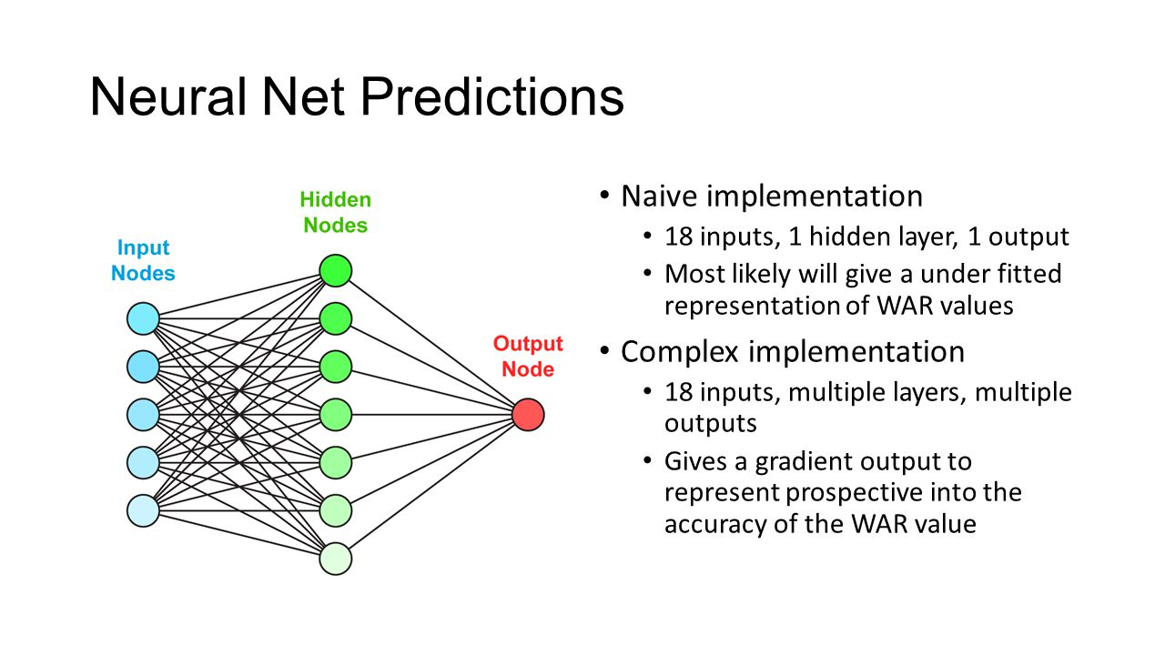 Neural Net Predictions Naive implementation 18 inputs, 1 hidden layer, 1 output Most likely will give a under fitted representation of WAR values Complex implementation 18 inputs, multiple layers, multiple outputs Gives a gradient output to represent prospective into the accuracy of the WAR value