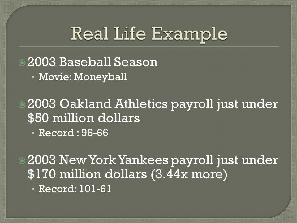  2003 Baseball Season Movie: Moneyball  2003 Oakland Athletics payroll just under $50 million dollars Record : 96-66  2003 New York Yankees payroll just under $170 million dollars (3.44x more) Record: 101-61