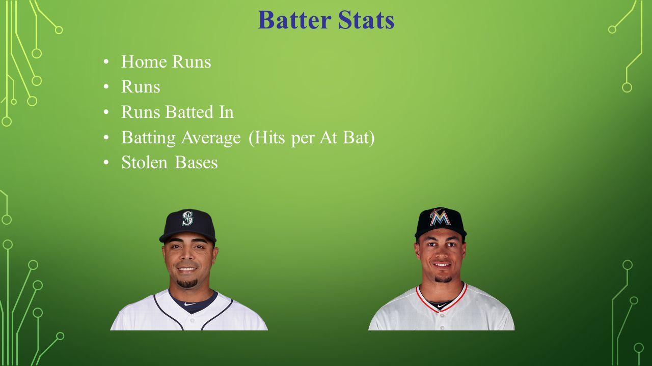 Batter Stats Home Runs Runs Runs Batted In Batting Average (Hits per At Bat) Stolen Bases
