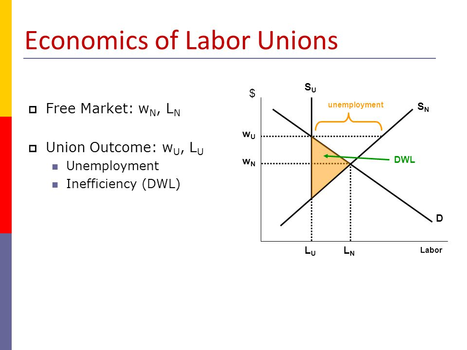 Bilateral Monopoly  Union behaves as monopolist: Sets employment where MR = S Sets wage off D curve W U, L U  Employer behaves as monopsonist: Sets employment where D = ME Sets wage off S curve W M, L M D S LULU LMLM Labor wUwU wMwM ME MR $ W U – W M = Range of Indeterminacy