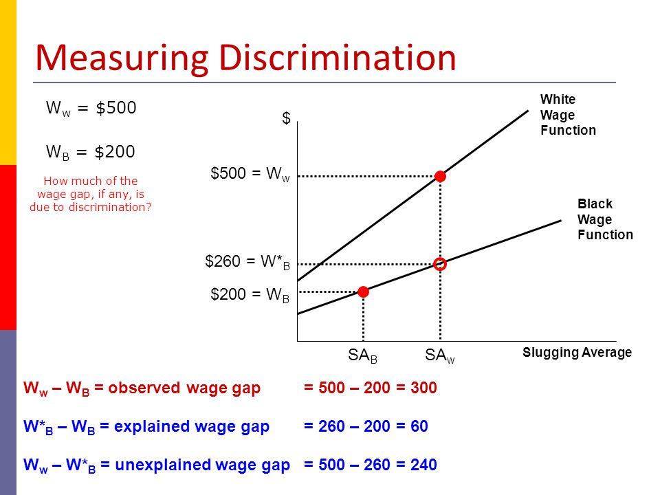 Statistical Discrimination  The use of group averages to judge individual productivity levels Profit-maximizing strategy to reduce cost of hiring French-speaking Canadian players English-speaking Canadian players MRP F MRP E productivity EF