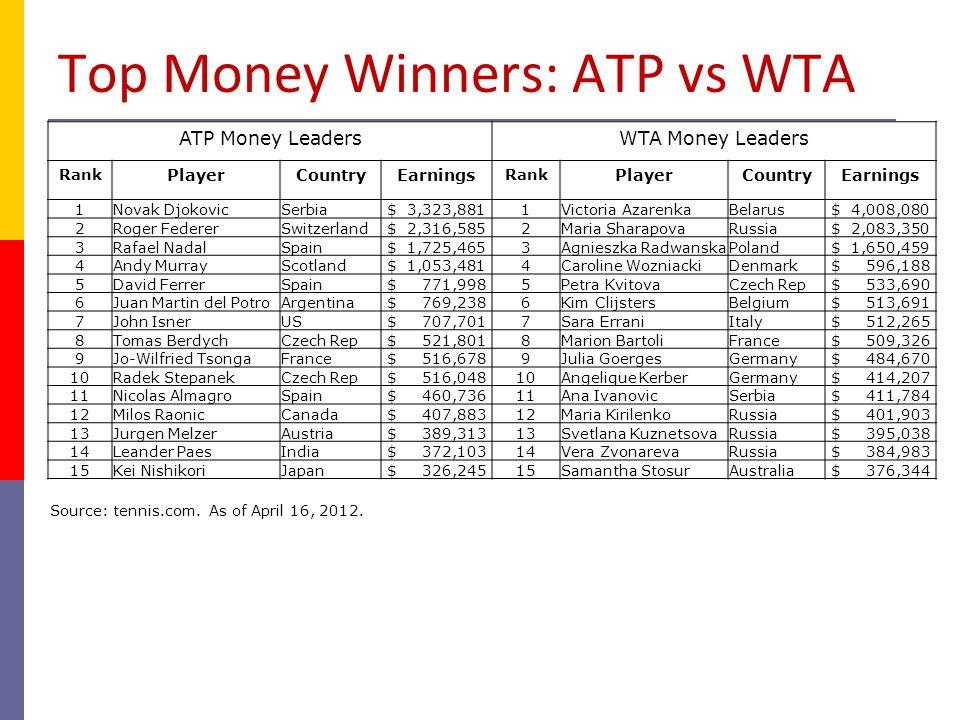 Purses in Golf's Majors (in millions): 2011 for PGA, 2010 for LPGA MenWomen Masters$7.5Kraft Nabisco$2.0 US Open 7.5US Open 3.25 British Open 7.3British Open 2.5 PGA 7.5LPGA 2.25 Source: PGATour.com and LPGA.com