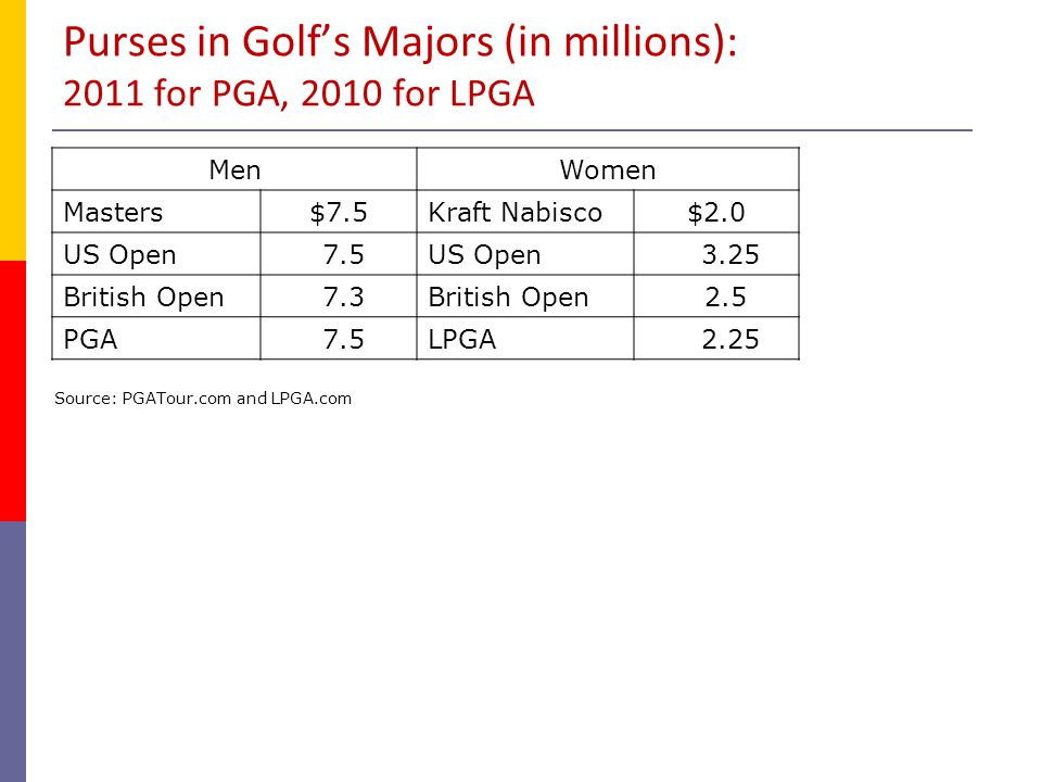 Gender Discrimination  Harder to measure Men & Women seldom in same venue Often don't play same sport Even same sports may vary  Tennis, figure skating, & basketball  Direct competition.