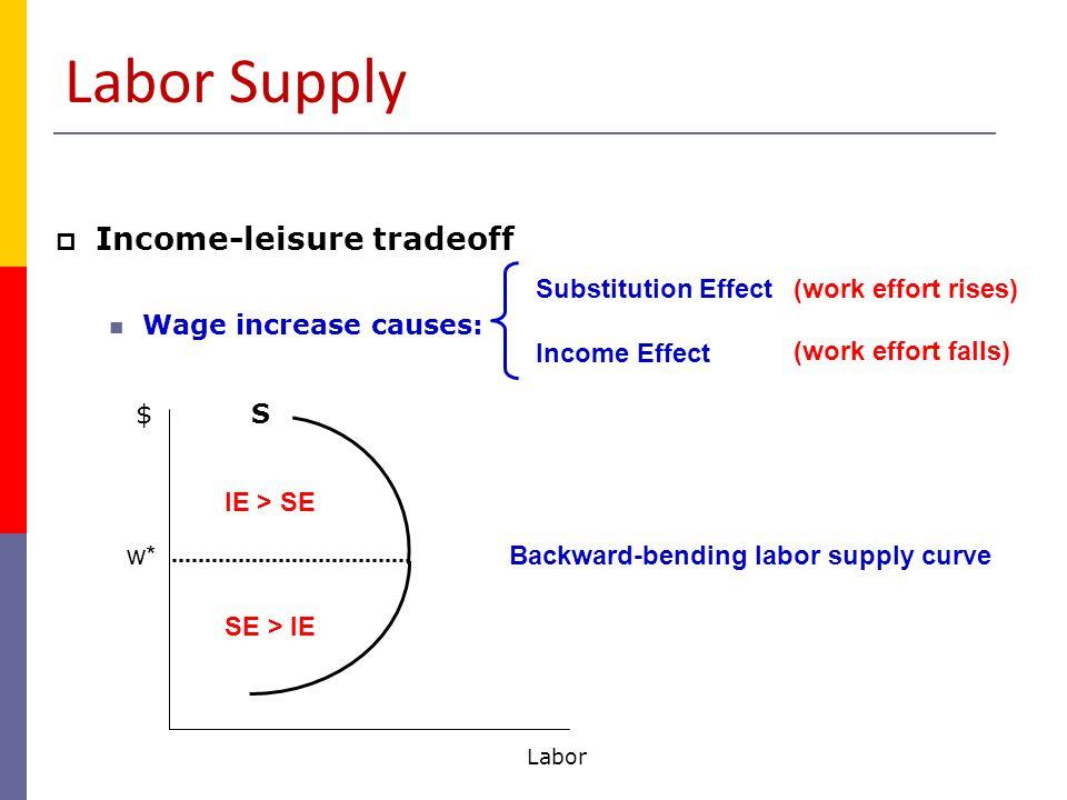 Labor Demand  Profit-max decision by employers  Hiring Rule: hire until MRP = w MRP Labor $ w2w2 w1w1 L1L1 L2L2 MRP = MP* MR MP = ∆Q/ ∆L MR = ∆TR/ ∆Q = P Reflects DMR