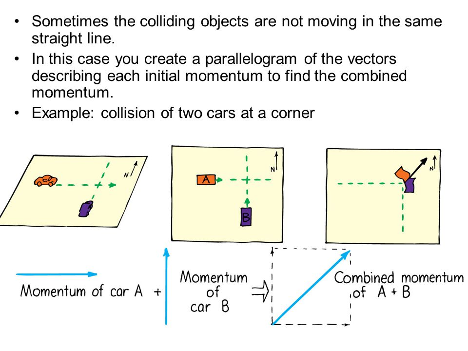 Sometimes the colliding objects are not moving in the same straight line. In this case you create a parallelogram of the vectors describing each initi