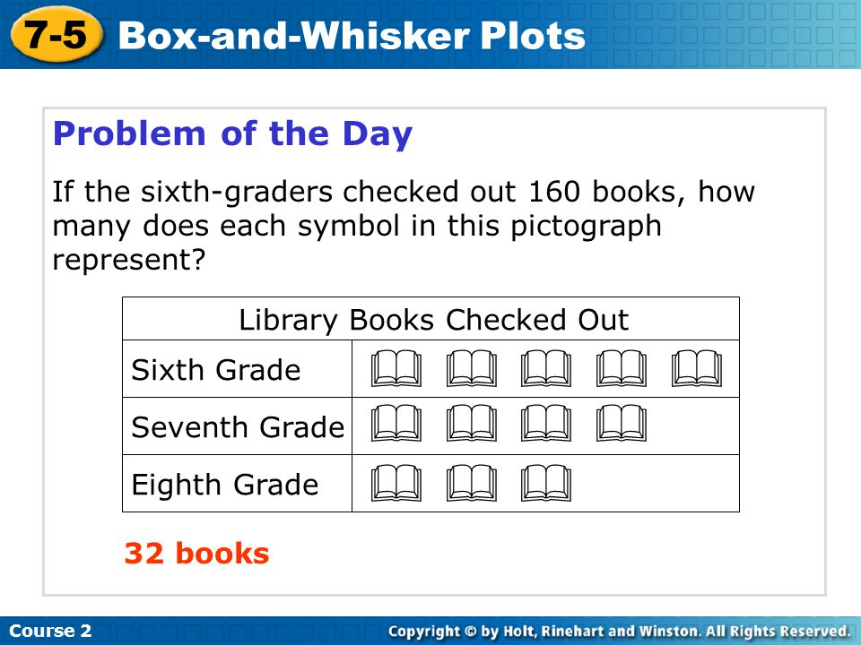 Problem of the Day If the sixth-graders checked out 160 books, how many does each symbol in this pictograph represent? 32 books           