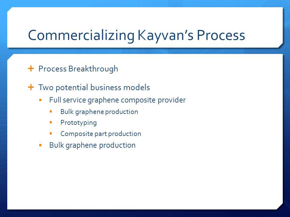 Commercializing Kayvan's Process  Process Breakthrough  Two potential business models  Full service graphene composite provider  Bulk graphene pro