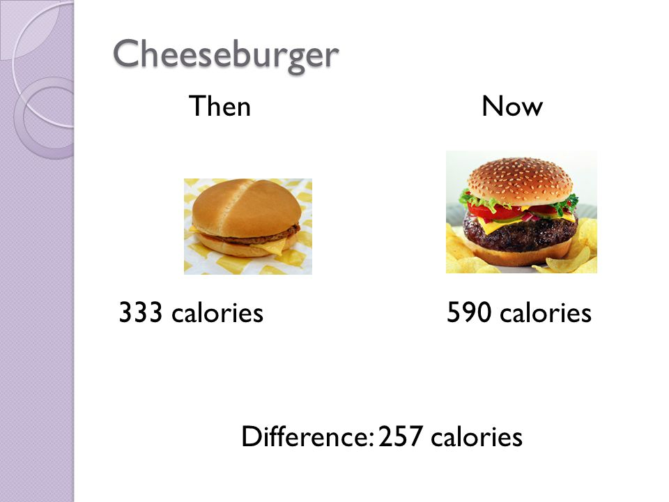 Cheeseburger Then Now 333 calories590 calories Difference: 257 calories