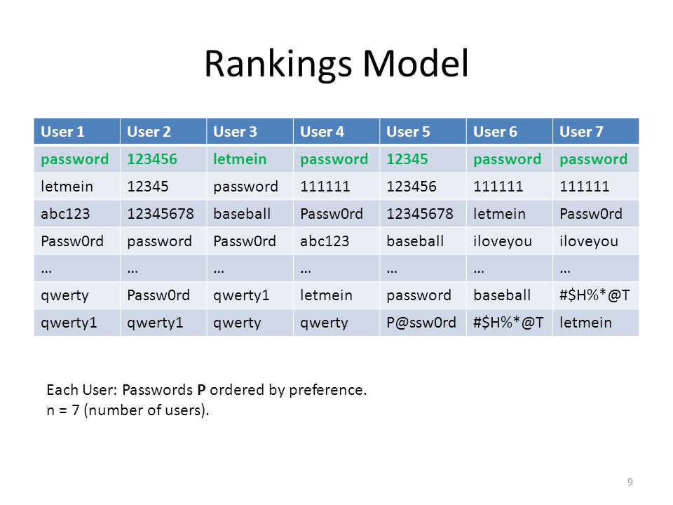Rankings Model User 1User 2User 3User 4User 5User 6User 7 password123456letmeinpassword12345password letmein12345password111111123456111111 abc12312345678baseballPassw0rd12345678letmeinPassw0rd passwordPassw0rdabc123baseballiloveyou ………………… qwertyPassw0rdqwerty1letmeinpasswordbaseball#$H%*@T qwerty1 qwerty P@ssw0rd#$H%*@Tletmein Each User: Passwords P ordered by preference.