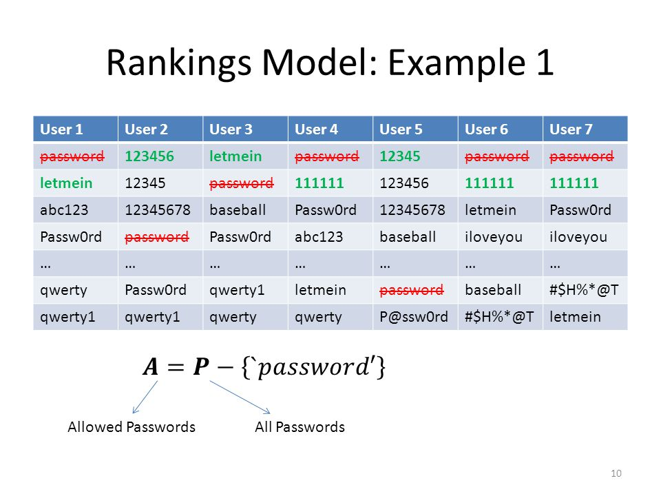Rankings Model: Example 1 User 1User 2User 3User 4User 5User 6User 7 password123456letmeinpassword12345password letmein12345password111111123456111111 abc12312345678baseballPassw0rd12345678letmeinPassw0rd passwordPassw0rdabc123baseballiloveyou ………………… qwertyPassw0rdqwerty1letmeinpasswordbaseball#$H%*@T qwerty1 qwerty P@ssw0rd#$H%*@Tletmein Allowed PasswordsAll Passwords 10
