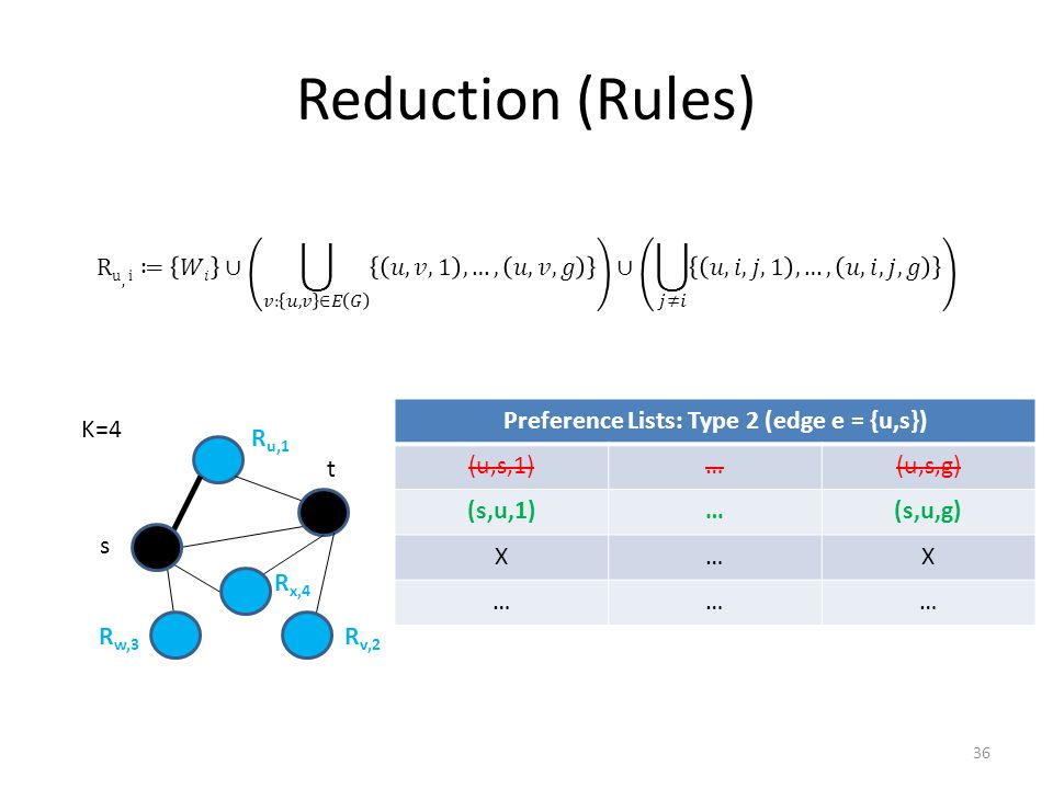 Reduction (Rules) R u,1 R v,2 R w,3 R x,4 K=4 Preference Lists: Type 2 (edge e = {u,s}) (u,s,1)…(u,s,g) (s,u,1)…(s,u,g) X…X ……… s t 36