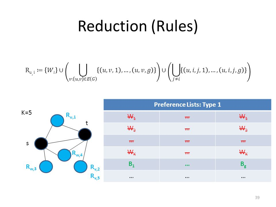 Reduction (Rules) R u,1 R v,2 R w,3 R w,4 K=5 Preference Lists: Type 1 W1W1 …W1W1 W2W2 …W2W2 ……… WKWK …WKWK B1B1 …BgBg ……… s t R v,5 39