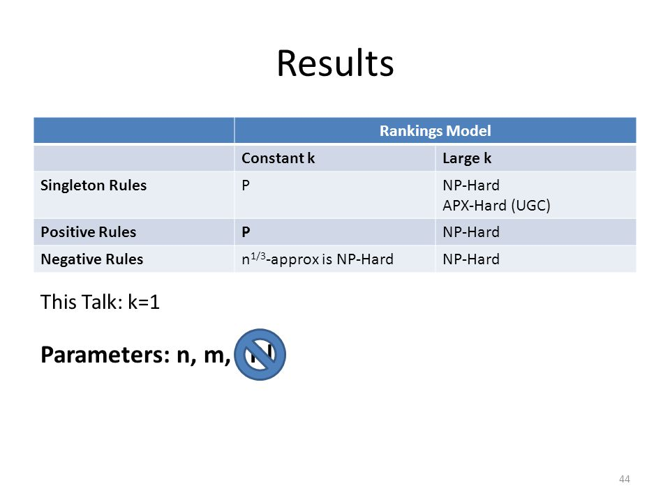 Results Rankings Model Constant kLarge k Singleton RulesPNP-Hard APX-Hard (UGC) Positive RulesPNP-Hard Negative Rulesn 1/3 -approx is NP-HardNP-Hard This Talk: k=1 P Parameters: n, m, |P| 44