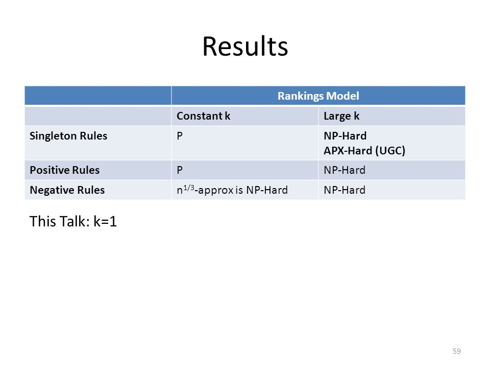 Results Rankings Model Constant kLarge k Singleton RulesPNP-Hard APX-Hard (UGC) Positive RulesPNP-Hard Negative Rulesn 1/3 -approx is NP-HardNP-Hard This Talk: k=1 59