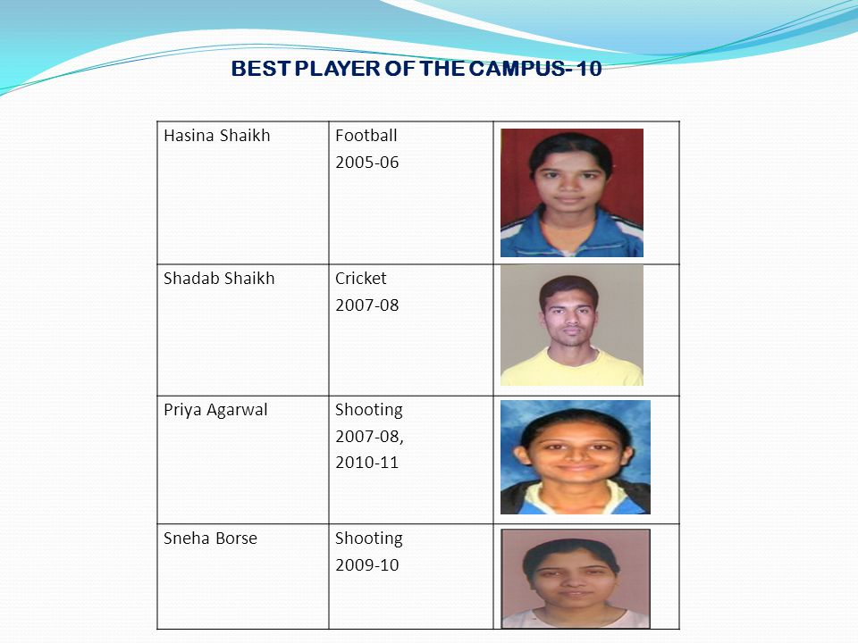 Hasina Shaikh Football 2005-06 Shadab Shaikh Cricket 2007-08 Priya Agarwal Shooting 2007-08, 2010-11 Sneha BorseShooting 2009-10 BEST PLAYER OF THE CA