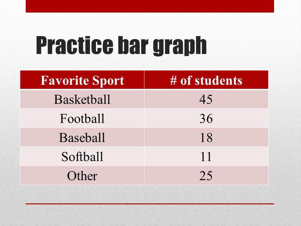 Practice bar graph Favorite Sport# of students Basketball45 Football36 Baseball18 Softball11 Other25