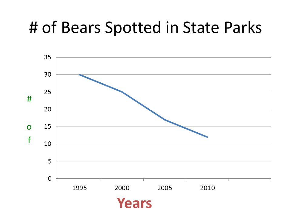 # of Bears Spotted in State Parks Years