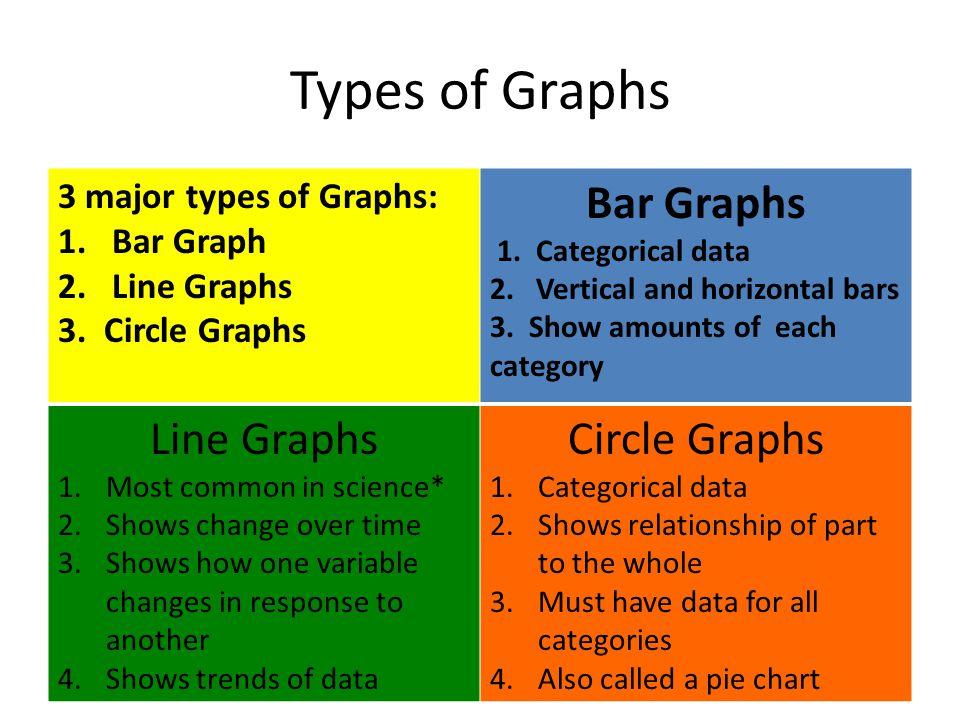 Types of Graphs 3 major types of Graphs: 1.Bar Graph 2.Line Graphs 3. Circle Graphs Bar Graphs 1. Categorical data 2. Vertical and horizontal bars 3.
