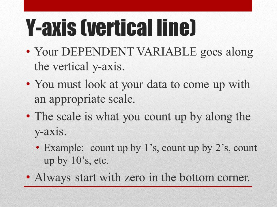 Y-axis (vertical line) Your DEPENDENT VARIABLE goes along the vertical y-axis. You must look at your data to come up with an appropriate scale. The sc