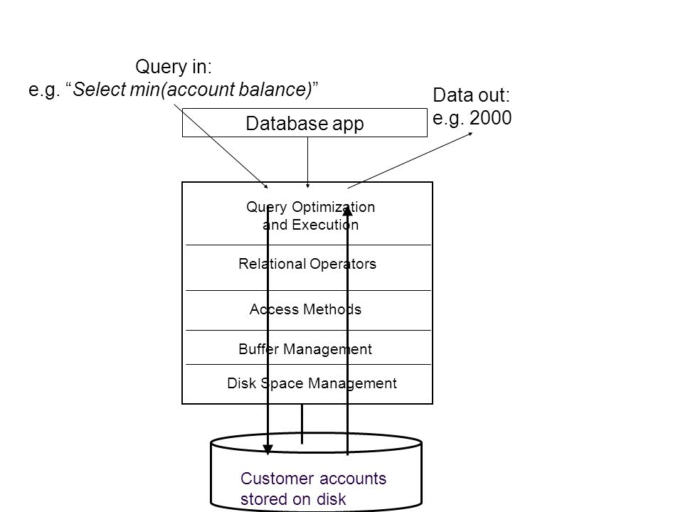 Query Optimization and Execution Relational Operators Access Methods Buffer Management Disk Space Management Customer accounts stored on disk Query in: e.g.