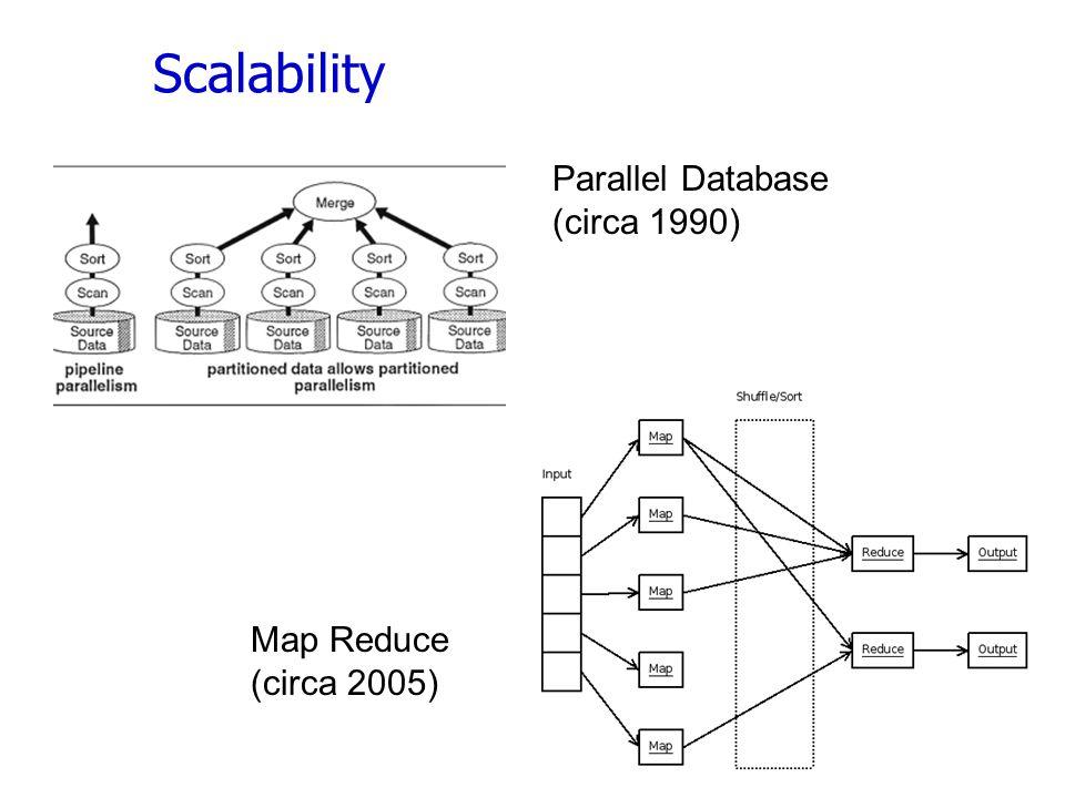 Scalability 8 Parallel Database (circa 1990) Map Reduce (circa 2005)