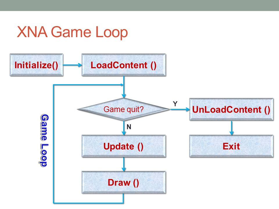 XNA Game Loop Initialize() LoadContent () Game quit Draw () UnLoadContent () Y Update () N Exit