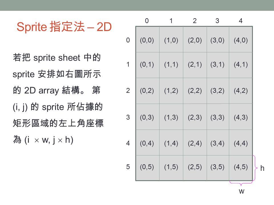 Sprite 指定法 – 2D 若把 sprite sheet 中的 sprite 安排如右圖所示 的 2D array 結構。 第 (i, j) 的 sprite 所佔據的 矩形區域的左上角座標 為 (i  w, j  h) (0,0)(1,0)(2,0)(3,0)(4,0)0 (0,1)(1,1)(2,1)(3,1)(4,1)1 (0,2)(1,2)(2,2)(3,2)(4,2)2 (0,3)(1,3)(2,3)(3,3)(4,3)3 (0,4)(1,4)(2,4)(3,4)(4,4)4 (0,5)(1,5)(2,5)(3,5)(4,5)5 01234 h w