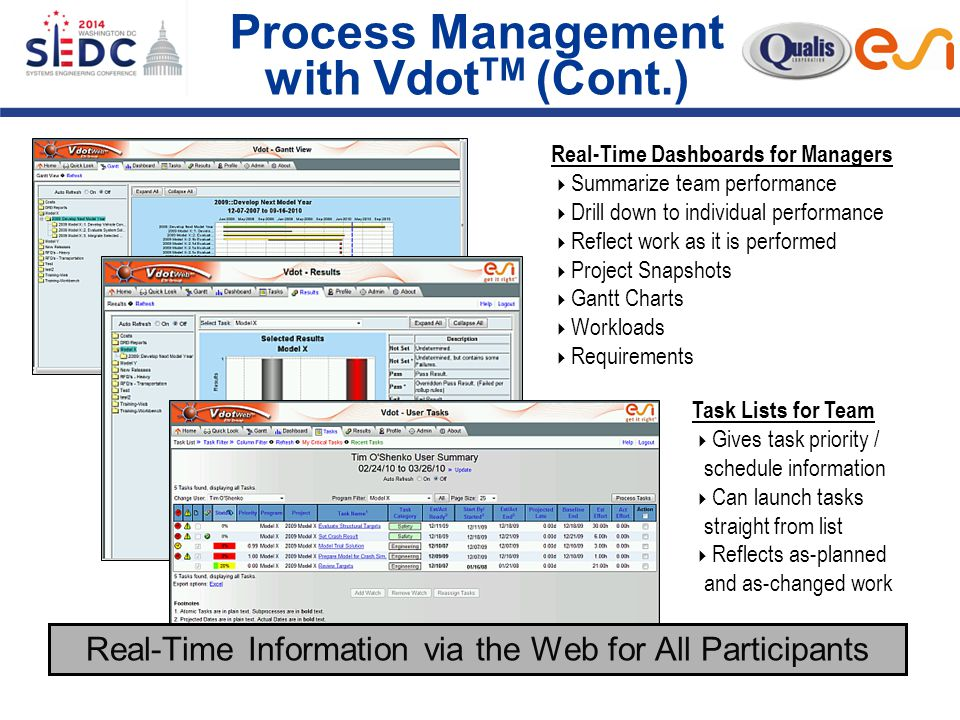 Process Management with Vdot TM (Cont.) … Real-Time Dashboards for Managers  Summarize team performance  Drill down to individual performance  Reflect work as it is performed  Project Snapshots  Gantt Charts  Workloads  Requirements Task Lists for Team  Gives task priority / schedule information  Can launch tasks straight from list  Reflects as-planned and as-changed work Real-Time Information via the Web for All Participants