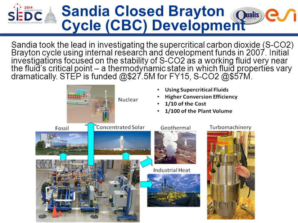 Sandia Closed Brayton Cycle (CBC) Development Sandia took the lead in investigating the supercritical carbon dioxide (S-CO2) Brayton cycle using internal research and development funds in 2007.