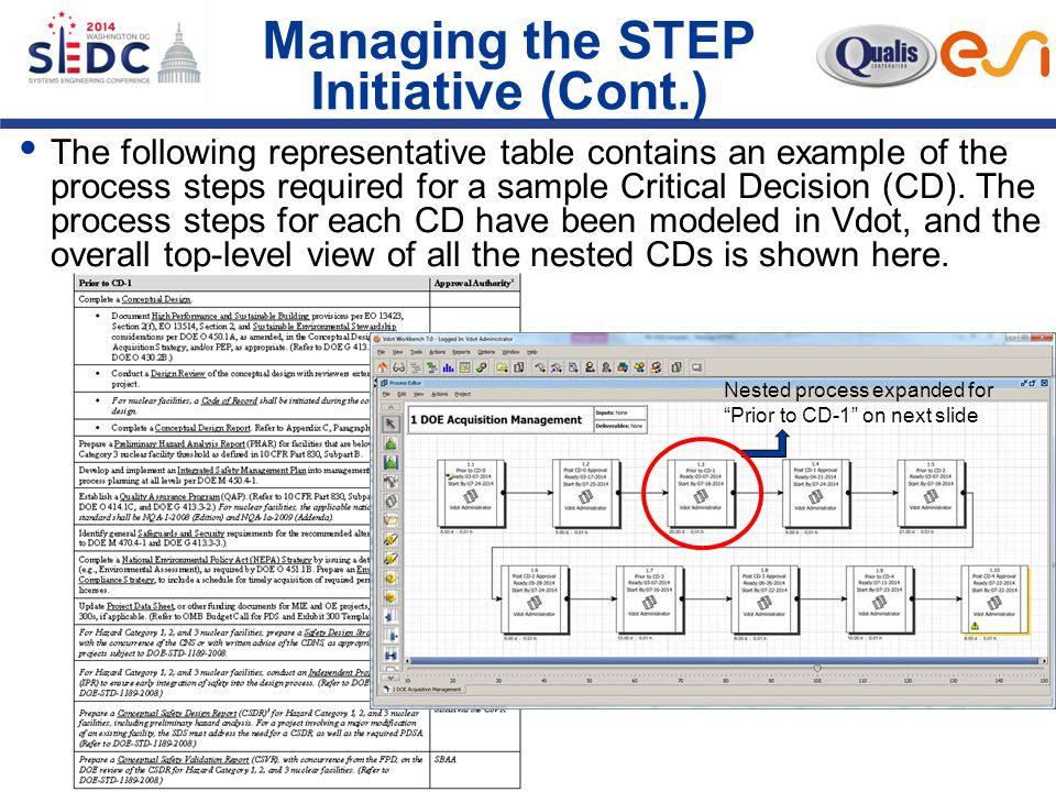 Managing the STEP Initiative (Cont.)  The following representative table contains an example of the process steps required for a sample Critical Decision (CD).