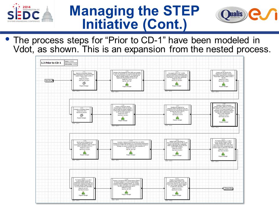 Managing the STEP Initiative (Cont.)  The process steps for Prior to CD-1 have been modeled in Vdot, as shown.