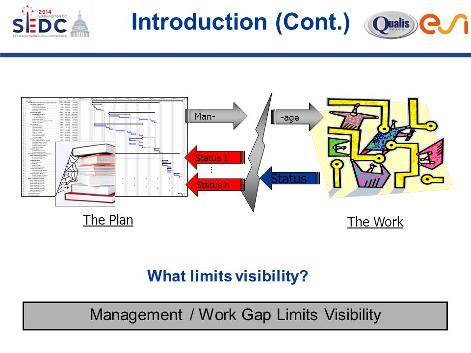 Introduction (Cont.) Man- Status 1 The Work The Plan Status n … Status -age Management / Work Gap Limits Visibility What limits visibility?