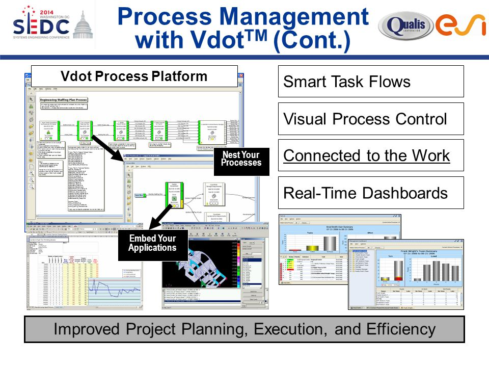 Process Management with Vdot TM (Cont.) Nest Your Processes Embed Your Applications Improved Project Planning, Execution, and Efficiency Smart Task Flows Vdot Process Platform Visual Process Control Connected to the Work Real-Time Dashboards