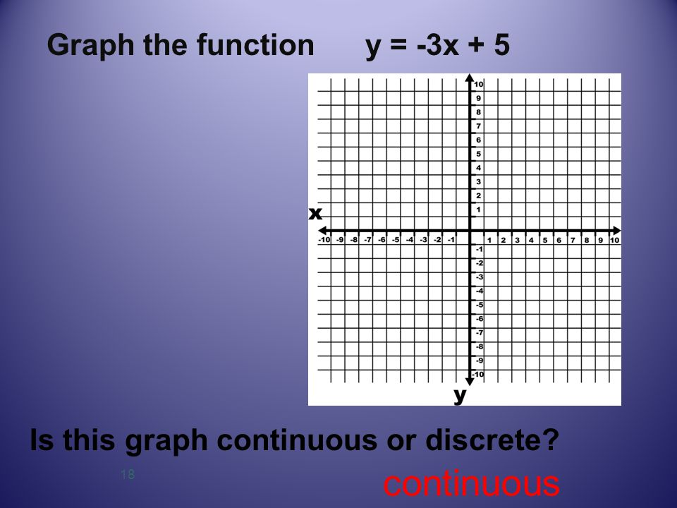 18 Graph the function y = -3x + 5 Is this graph continuous or discrete? continuous