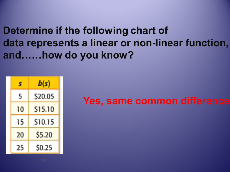 20 Determine if the following chart of data represents a linear or non-linear function, and……how do you know? Yes, same common difference