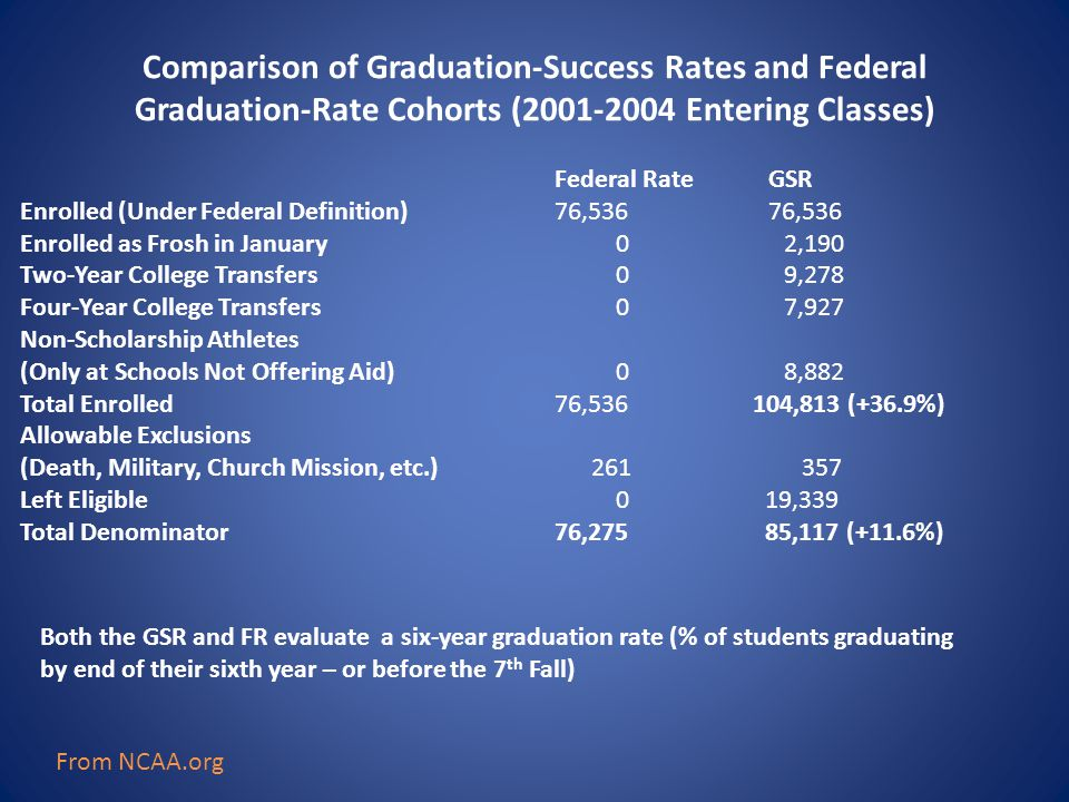 Comparison of Graduation-Success Rates and Federal Graduation-Rate Cohorts (2001-2004 Entering Classes) Federal RateGSR Enrolled (Under Federal Definition)76,53676,536 Enrolled as Frosh in January 0 2,190 Two-Year College Transfers 0 9,278 Four-Year College Transfers 0 7,927 Non-Scholarship Athletes (Only at Schools Not Offering Aid) 0 8,882 Total Enrolled76,536 104,813 (+36.9%) Allowable Exclusions (Death, Military, Church Mission, etc.) 261 357 Left Eligible 0 19,339 Total Denominator 76,275 85,117 (+11.6%) Both the GSR and FR evaluate a six-year graduation rate (% of students graduating by end of their sixth year – or before the 7 th Fall) From NCAA.org