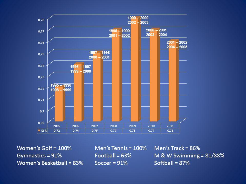 1996 – 1997 1999 – 2000 1998 – 1999 2001 – 2002 1995 – 1996 1998 – 1999 Women's Golf = 100% Gymnastics = 91% Women's Basketball = 83% Men's Tennis = 1